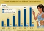 Wachstum der Mobilen Datendienste