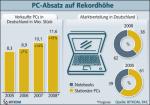 Entwicklung des PC-Verkaufs