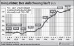 IW-Konjunkturprognose
