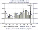 Entwicklung des EU-Bruttoinlandsprodukts