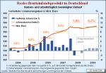 BIP-Prognose im Herbstgutachten 2008