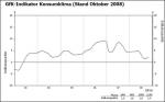 GfK-Konsumklima, Stand Oktober 2008