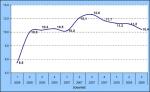 Creditreform-Wirtschaftsindikator 3.Quartal 2008
