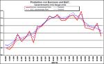 Entwicklung des Industrieproduktion