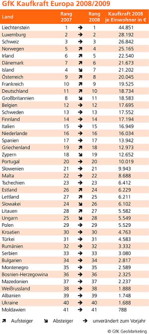 Länderranking nach Kaufkraft in Euro (Quelle: GfK)