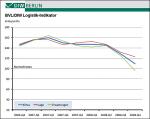 BVL/DIW-Logistik-Indikator