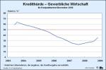 Kredithürden für die Gewerbliche Wirtschaft