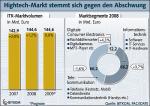 Umsatzentwicklung des ITK-Markts