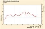 Entwicklung des GfK-Konsumklimaidex bis Dezember 2008