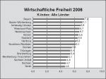 Wirtschaftliche Freiheit 2006