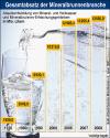 Absatzentwicklung von Mineral- und Heilwasser