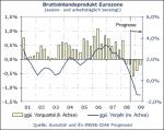 Entwicklung des Bruttoinlandsprodukts