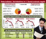 Sales-Indikator für das vierte Quartal 2008