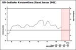 Entwicklung des GfK-Konsumklimaindex bis Januar 2009