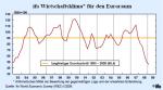 Entwicklung des ifo-Wirtschaftsklimas