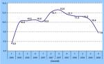 Creditreform Wirtschaftsindikator 4. Quartal 2008