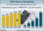 Entwicklung des UMTS-Markts