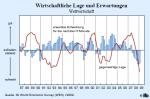 Wirtschaftliche Lage und Erwartungen für den Euroraum