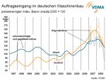 Auftrageingang im deutschen Maschinenbau