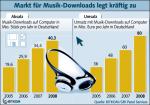 Entwicklung der legalen Musikdownloads
