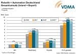Umsatzentwicklung in Robotik und Automation