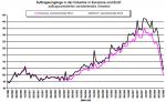 Entwicklung der Auftragslage der europäischen Industrie
