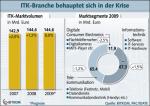 Entwicklung des ITK-Markts