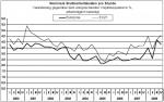 Entwicklung der nominalen Bruttoarbeitskosten pro Stunde in der EU