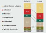 Anteil der verschiedenen Nutzergruppen
