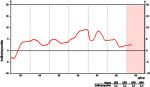 Entwicklung des GfK-Konsumklimaindex bis April 2009