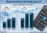 Entwicklung der Musik-Downloads auf Handys