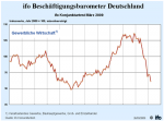 ifo-Beschäftigungsbarometer