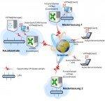 ViPNet Office 2.0
