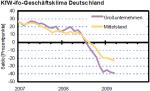 Geschäftsklima in Deutschland