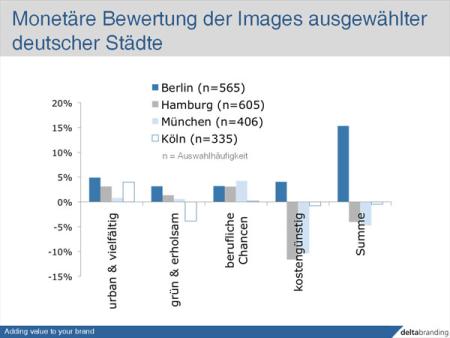 Nach Berlin trotz Gehaltsverlust, nach München nur mit Zuschlag (Quelle: Delta Branding)