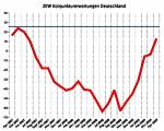 ZEW Konjunkturerwartungen