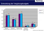 Entwicklung der Vergütungsbudgets