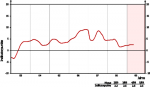 Entwicklung des GfK-Konsumklimaindex bis Mai 2009