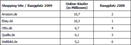 Internetseiten mit den meisten Online-Käufern (© GfK)