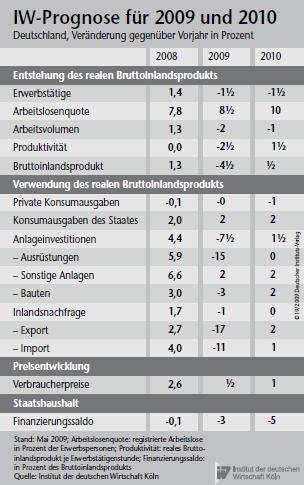 IW-Prognose für 2009 und 2010