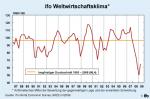 ifo-Weltwirtschaftsklima