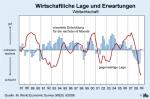 Wirtschaftliche Lage und Erwartungen weltweit