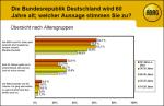 Fragen zur Zukunft Deutschlands