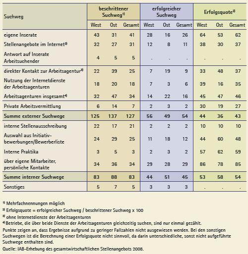 Wege zur Stellenbesetzung 2008 in West- und Ostdeutschland (Anteile in Prozent)