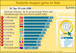 EU-Rangfolge Online-Shoppen