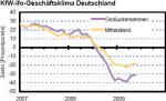 KfW-ifo-Geschäftsklima Deutschland