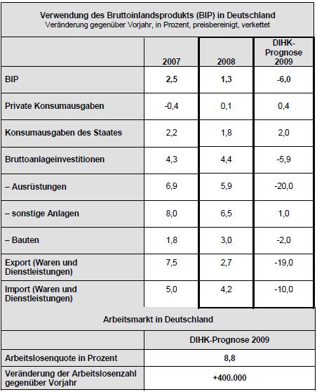 DIHK-Konjunkturprognose 2009