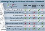 Vergleich der TV-Merkmale