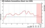Entwicklung des GfK-Konsumklimaindex bis Juni 2009