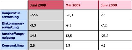 GfK-Indikatoren im Überblick